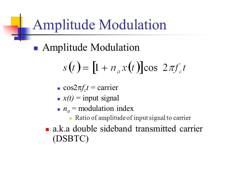 Amplitude Modulation Amplitude Modulation