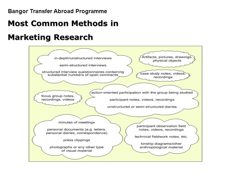 Most Common Methods in Marketing Research