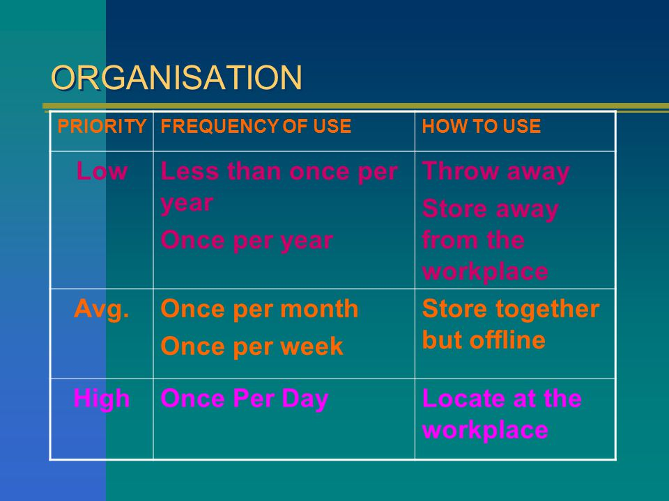 ORGANISATION Low Less than once per year Once per year Throw away