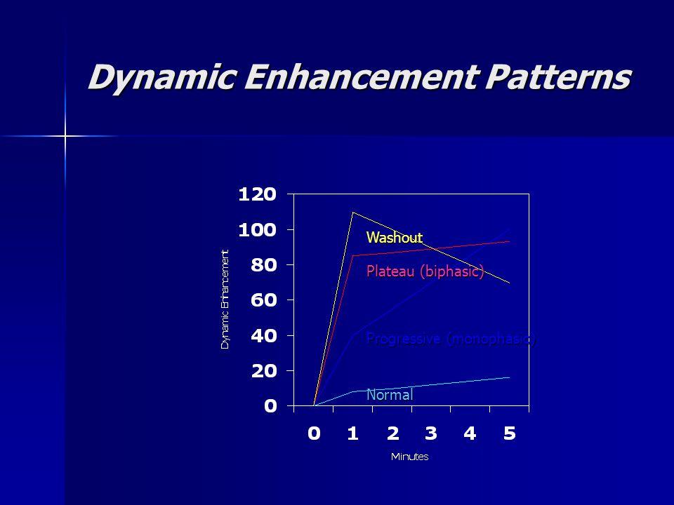 Dynamic Enhancement Patterns