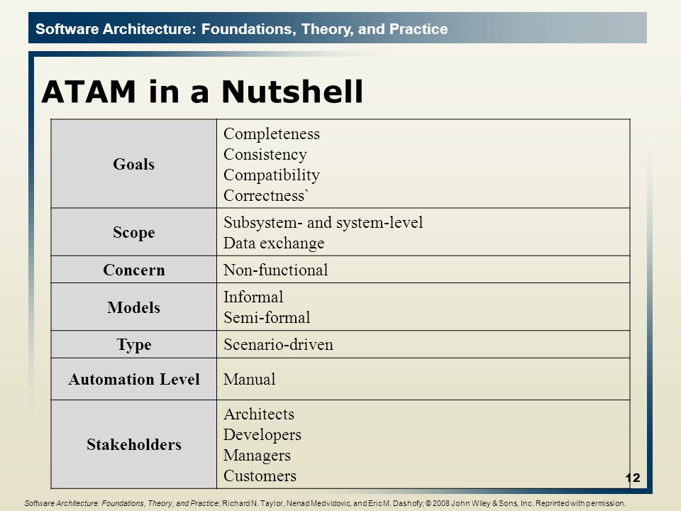 ATAM in a Nutshell Goals Completeness Consistency Compatibility