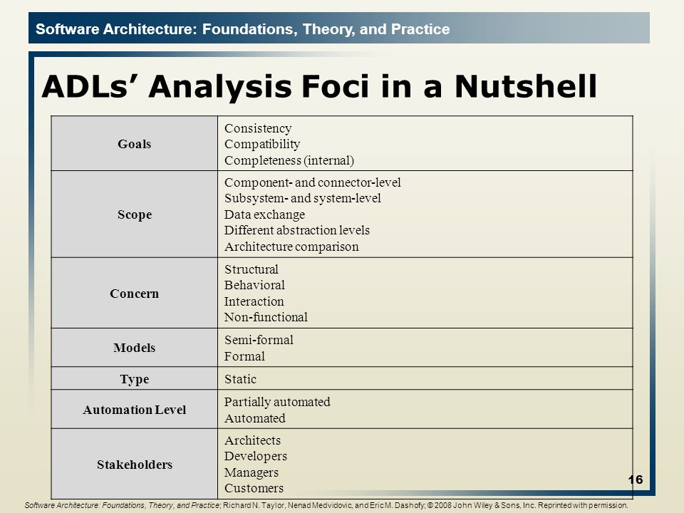 ADLs' Analysis Foci in a Nutshell
