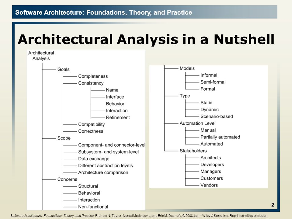 Architectural Analysis in a Nutshell