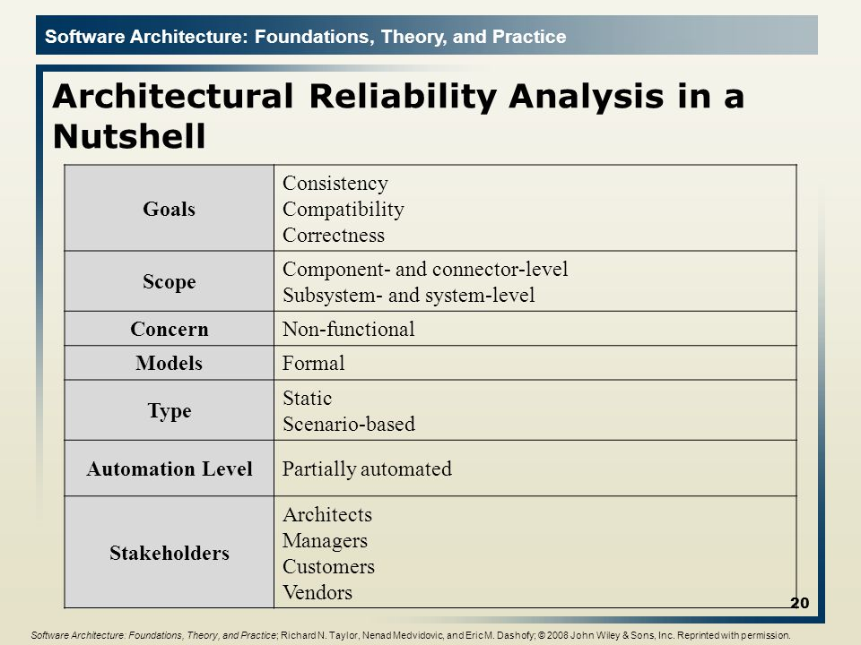 Architectural Reliability Analysis in a Nutshell