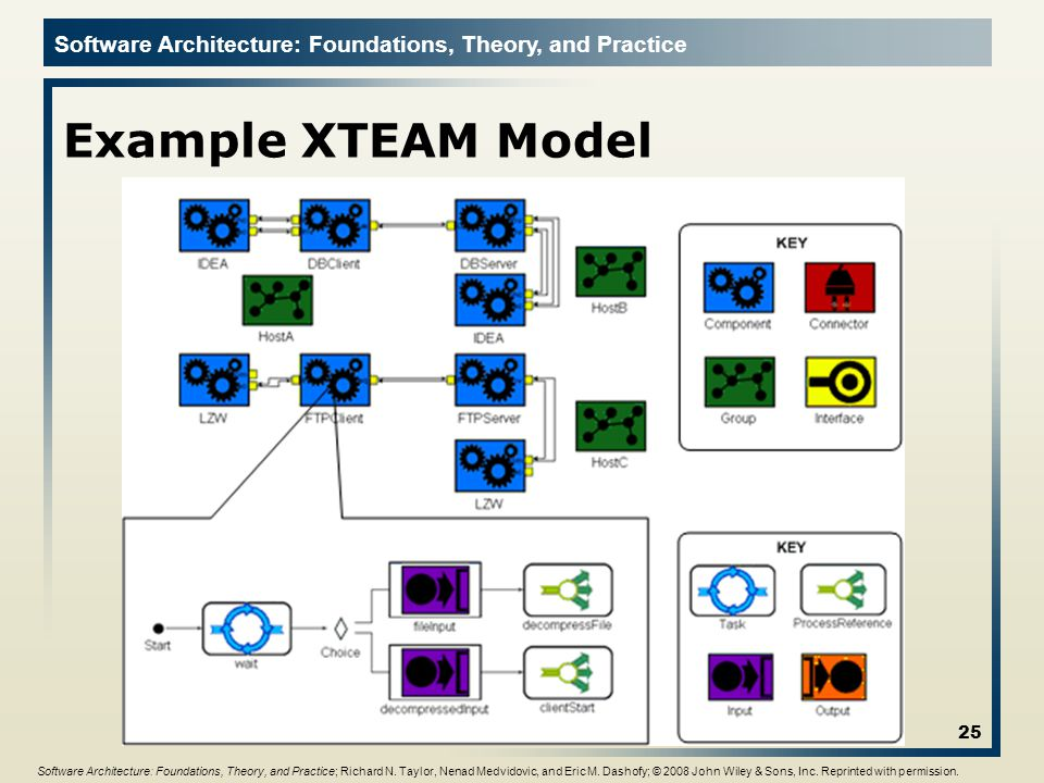 Example XTEAM Model