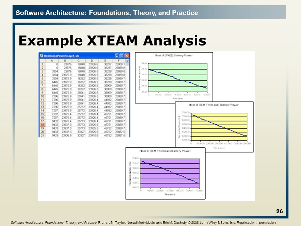Example XTEAM Analysis