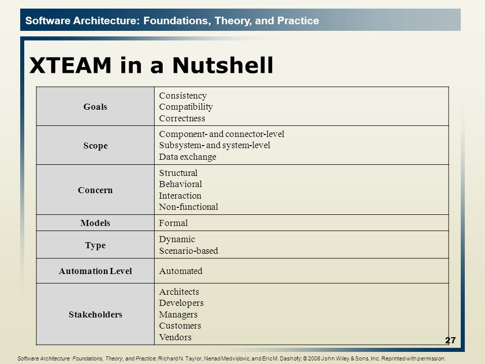 XTEAM in a Nutshell Goals Consistency Compatibility Correctness Scope