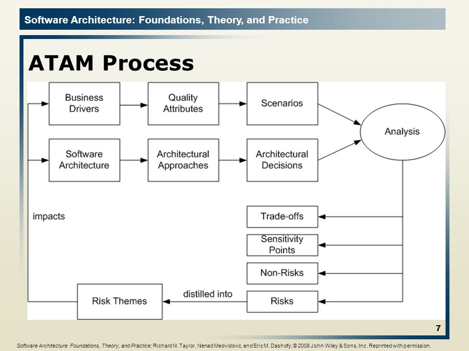 ATAM Process