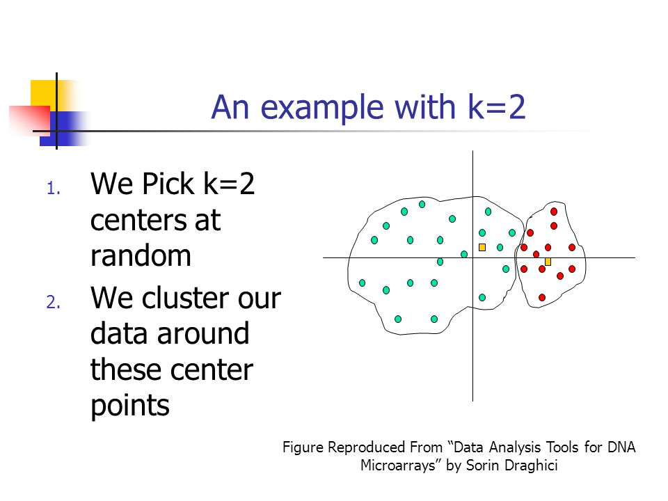 An example with k=2 We Pick k=2 centers at random