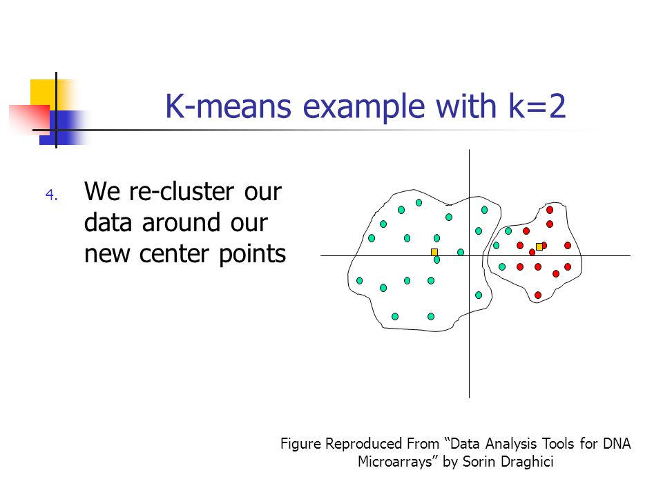 K-means example with k=2