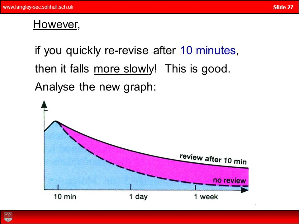if you quickly re-revise after 10 minutes,
