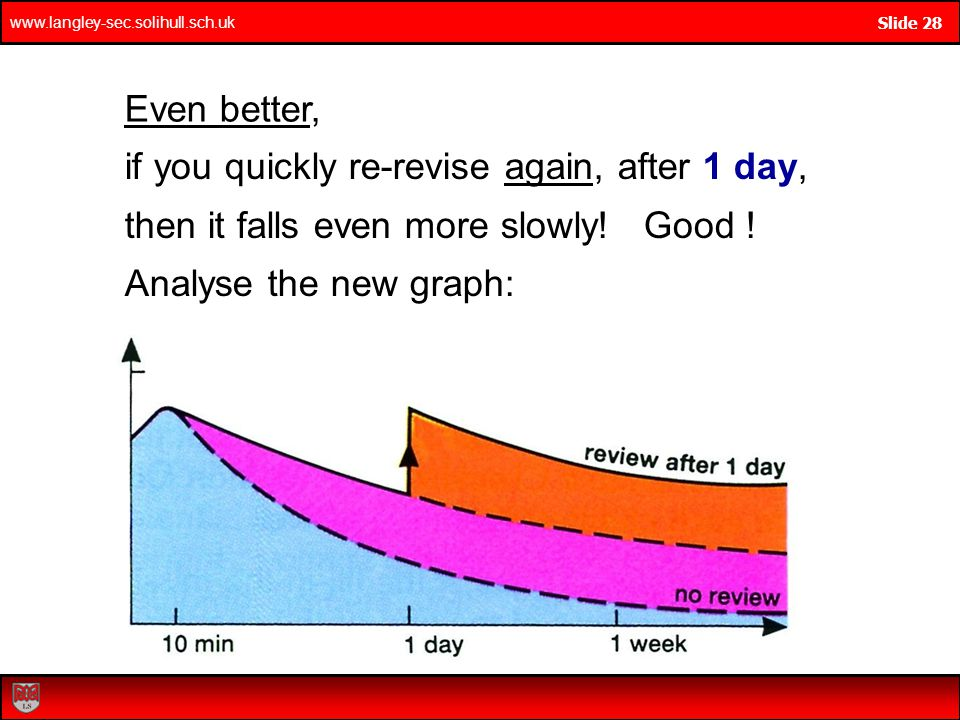 Even better, if you quickly re-revise again, after 1 day, then it falls even more slowly! Good !