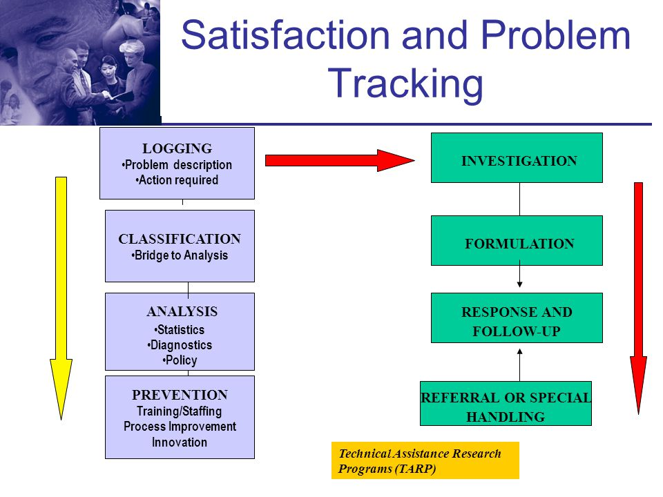 Satisfaction and Problem Tracking