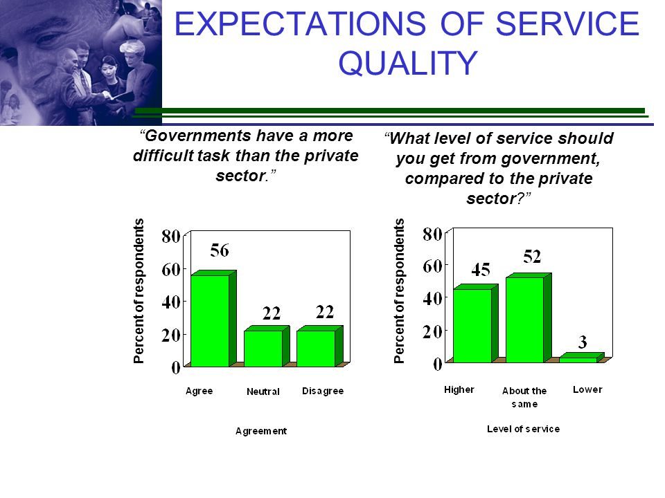 EXPECTATIONS OF SERVICE QUALITY
