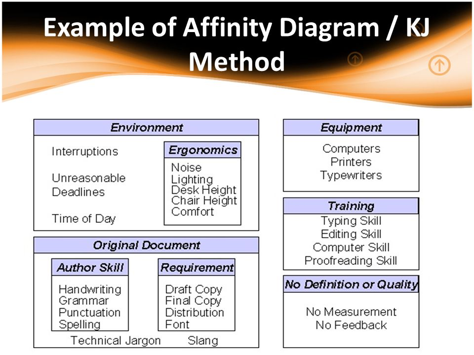 Example of Affinity Diagram / KJ Method