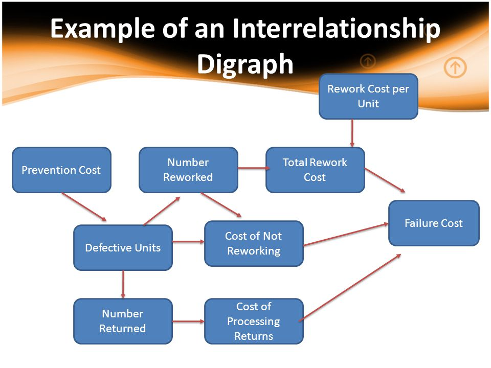Example of an Interrelationship Digraph