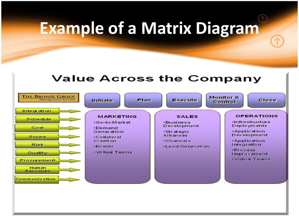 Example of a Matrix Diagram