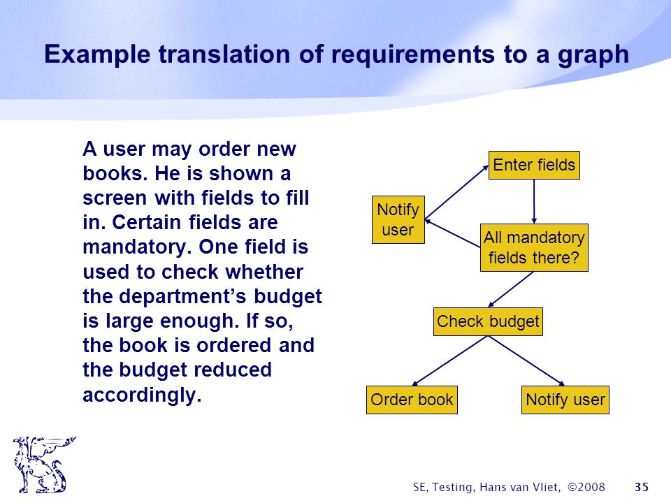 Example translation of requirements to a graph