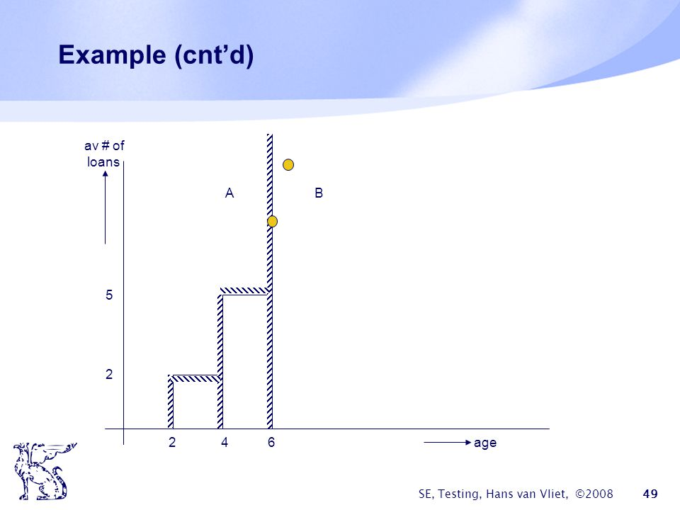 Example (cnt'd) av # of loans A B 5 2 2 4 6 age