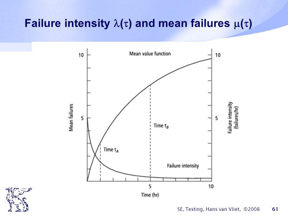 Failure intensity () and mean failures ()