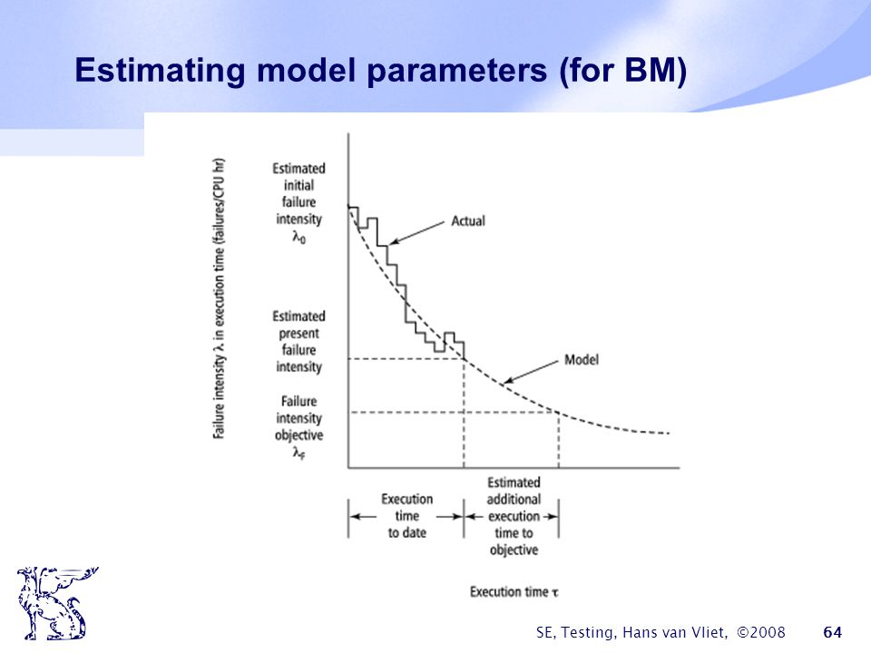 Estimating model parameters (for BM)