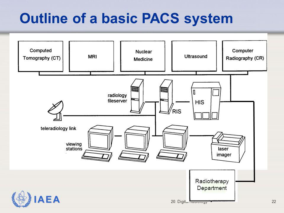 Outline of a basic PACS system