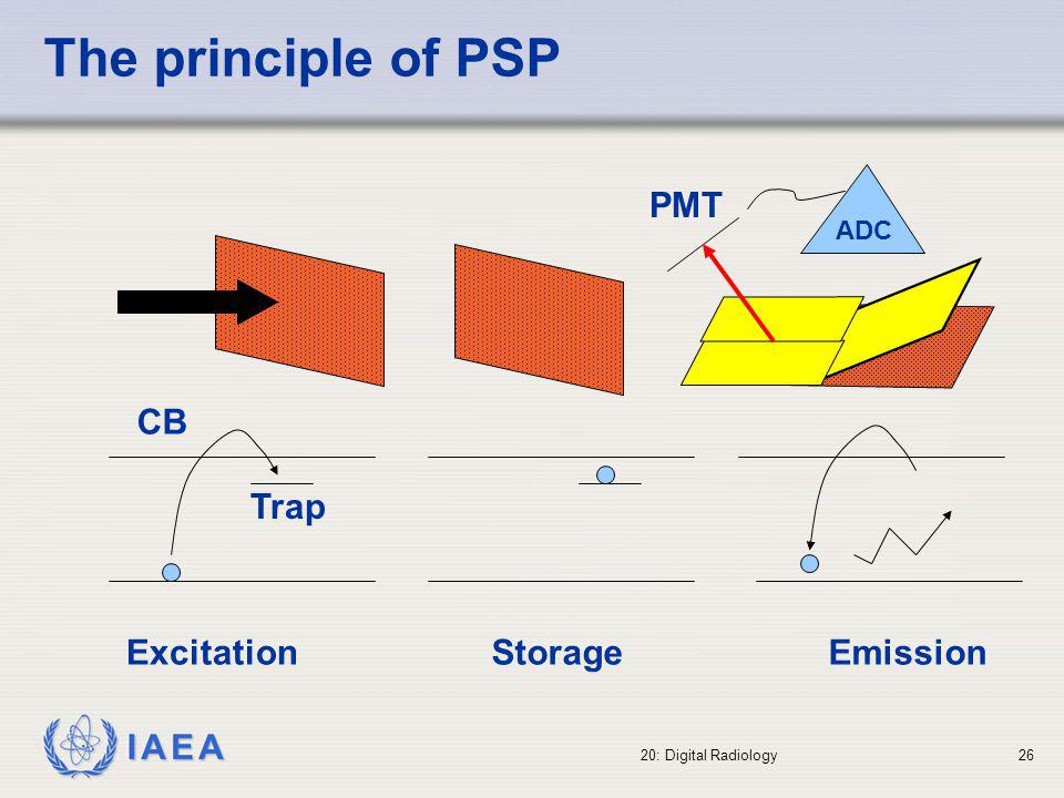 The principle of PSP PMT CB Trap Excitation Storage Emission ADC