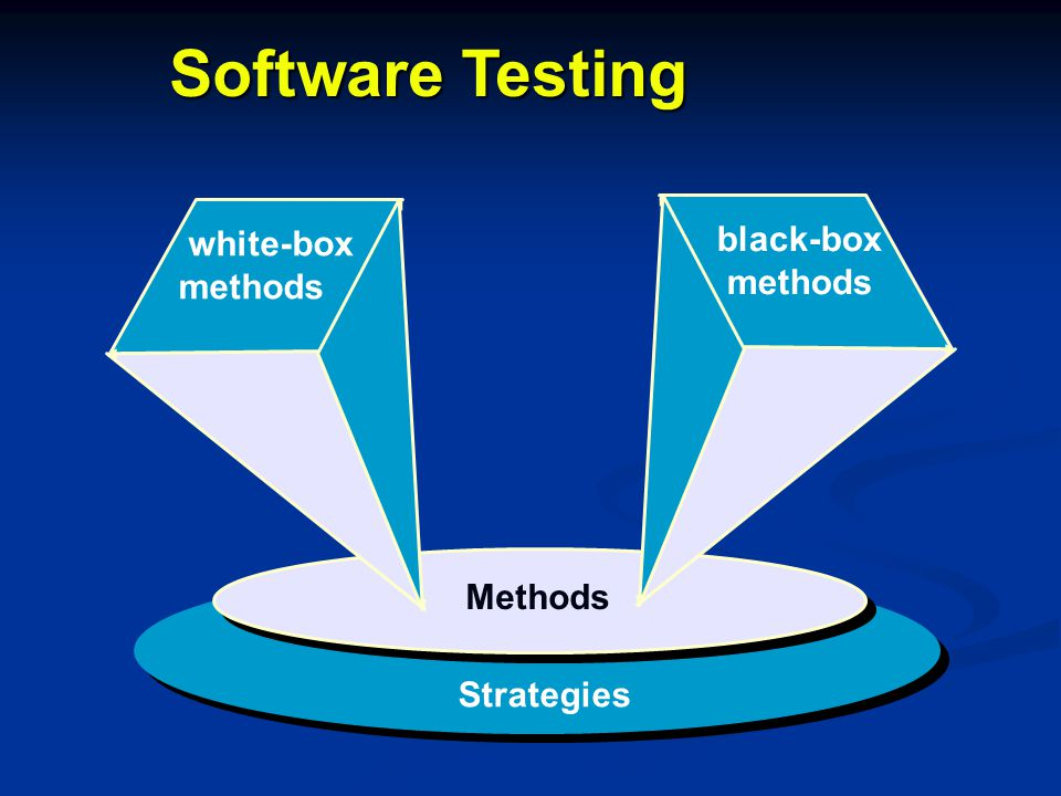 Software Testing black-box methods white-box methods Methods