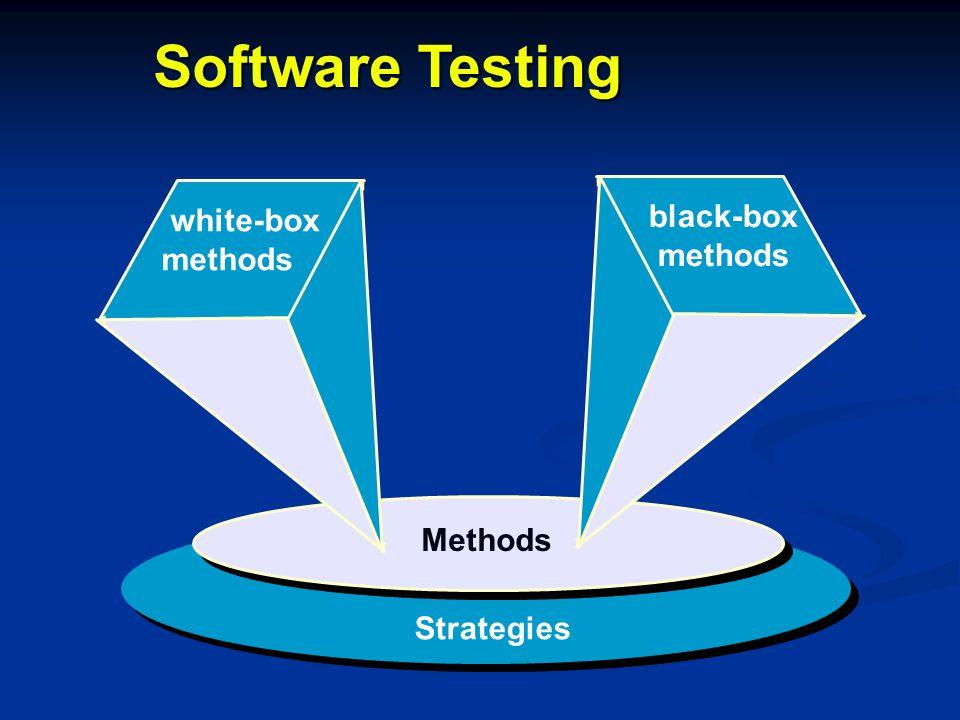 Software Testing black-box methods white-box methods Methods