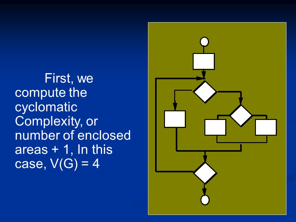 First, we compute the cyclomatic Complexity, or number of enclosed areas + 1, In this case, V(G) = 4