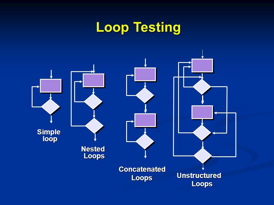 Loop Testing Simple loop Nested Loops Concatenated Loops Unstructured