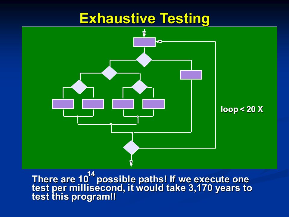 Exhaustive Testing There are 10 possible paths! If we execute one