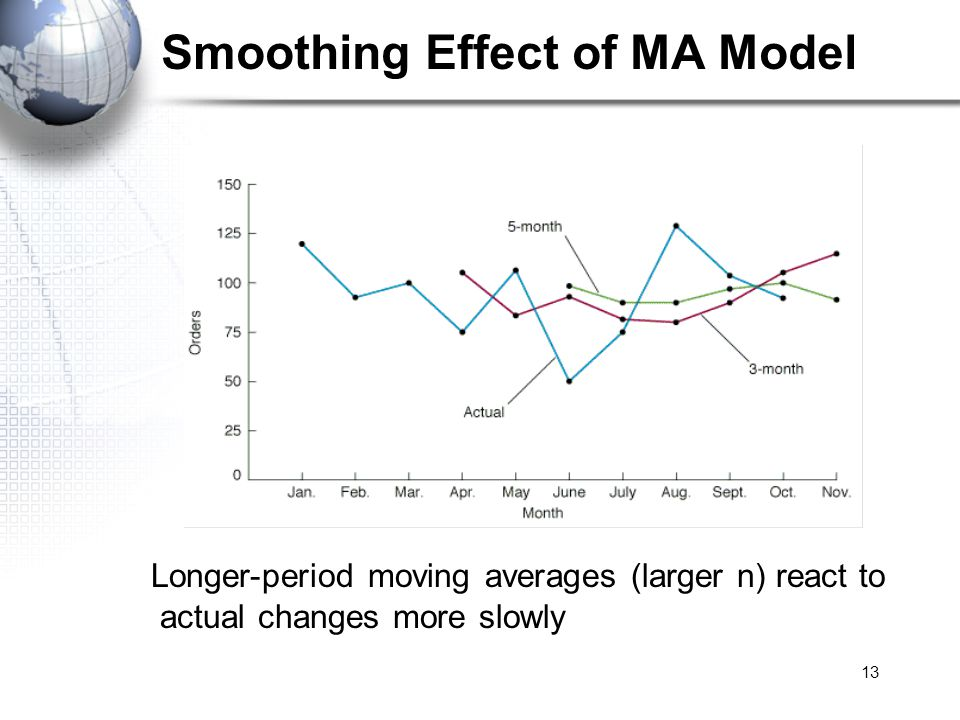 Smoothing Effect of MA Model