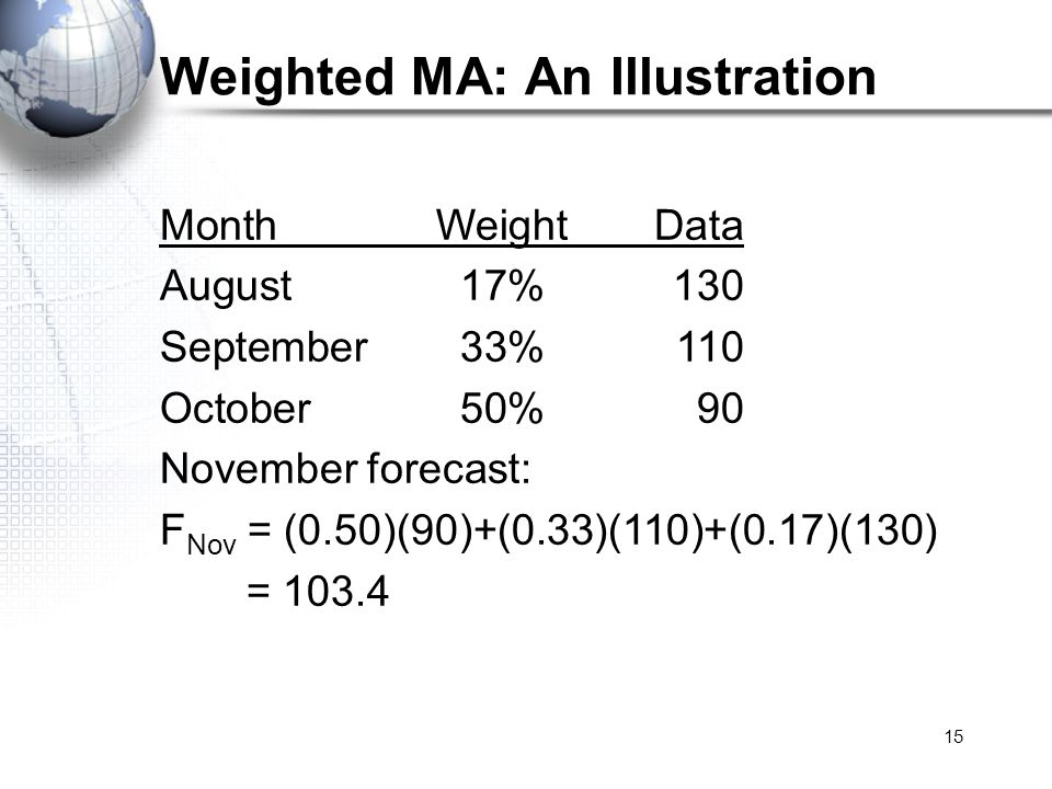Weighted MA: An Illustration