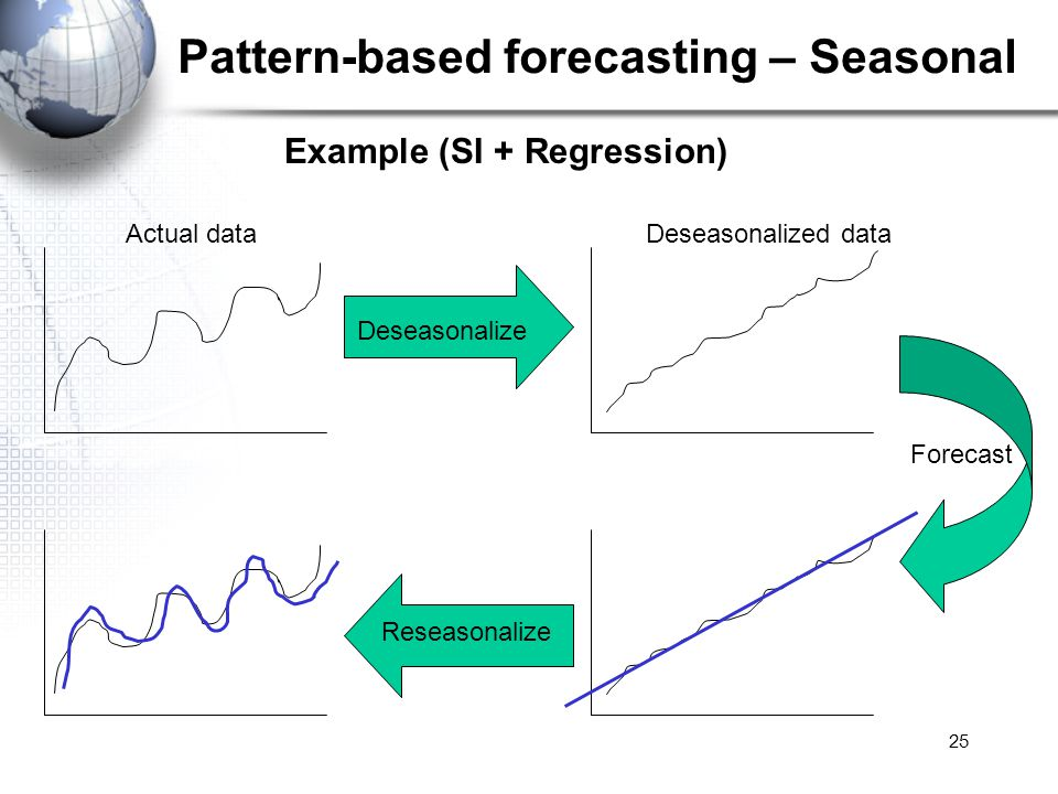 Pattern-based forecasting – Seasonal