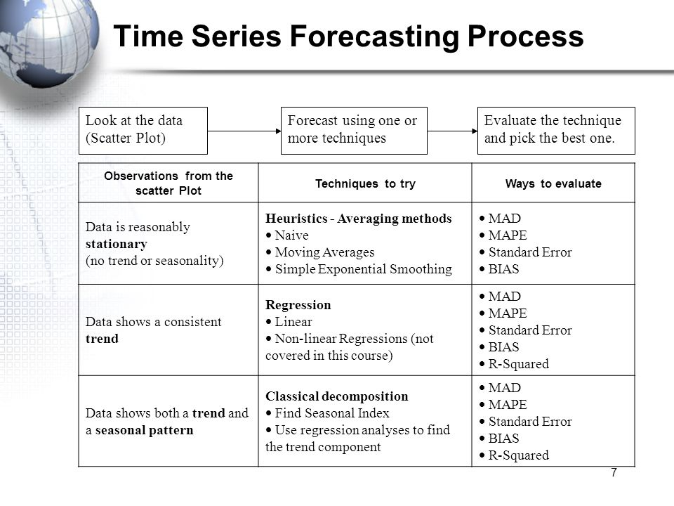 Time Series Forecasting Process