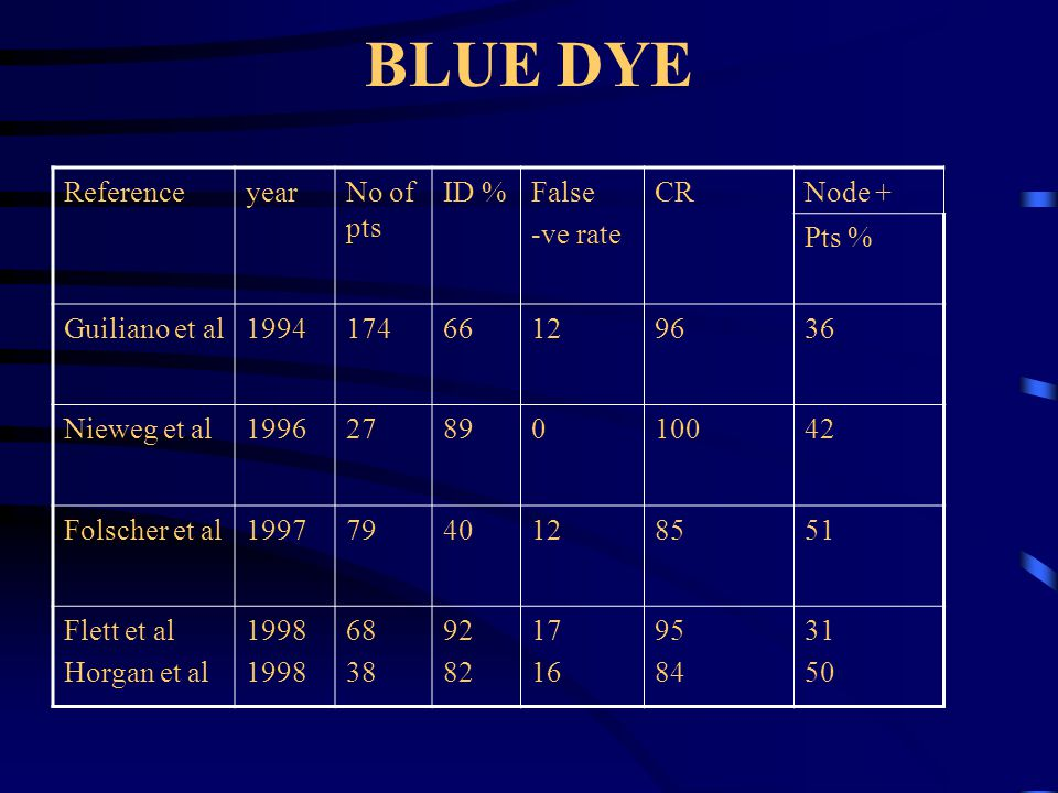BLUE DYE Reference year No of pts ID % False -ve rate CR Node + Pts %