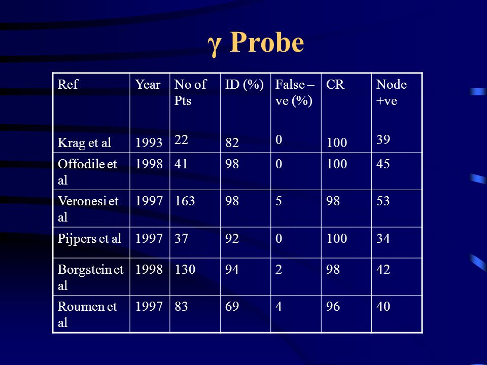 γ Probe Ref Krag et al Year 1993 No of Pts 22 ID (%) 82 False –ve (%)