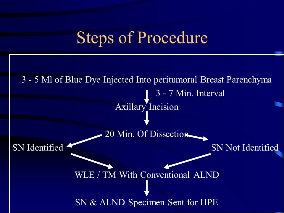 Steps of Procedure Ml of Blue Dye Injected Into peritumoral Breast Parenchyma Min. Interval.