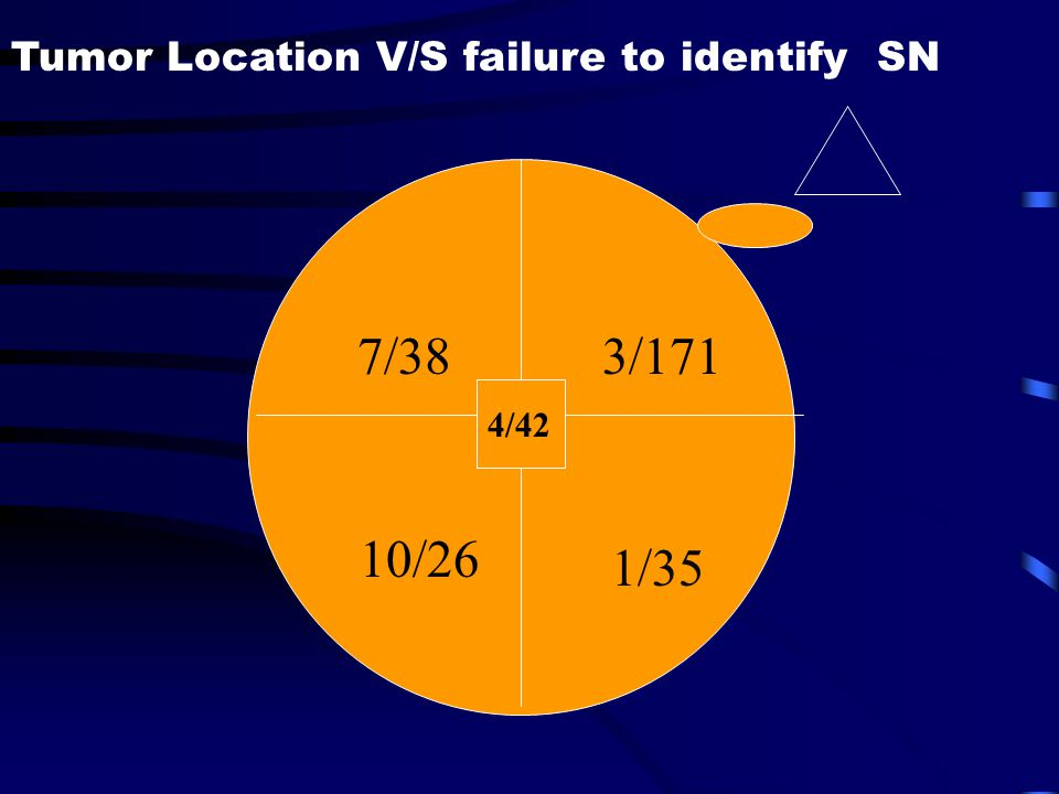 Tumor Location V/S failure to identify SN