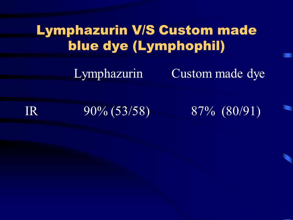 Lymphazurin V/S Custom made blue dye (Lymphophil)