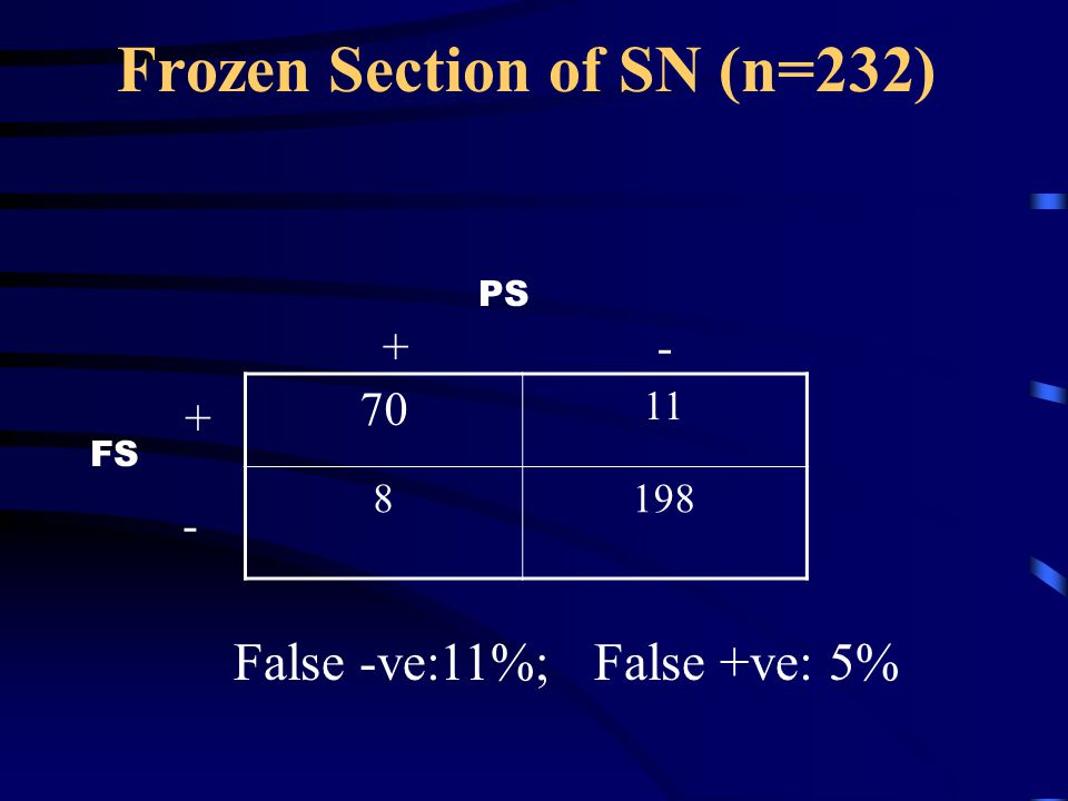 Frozen Section of SN (n=232)