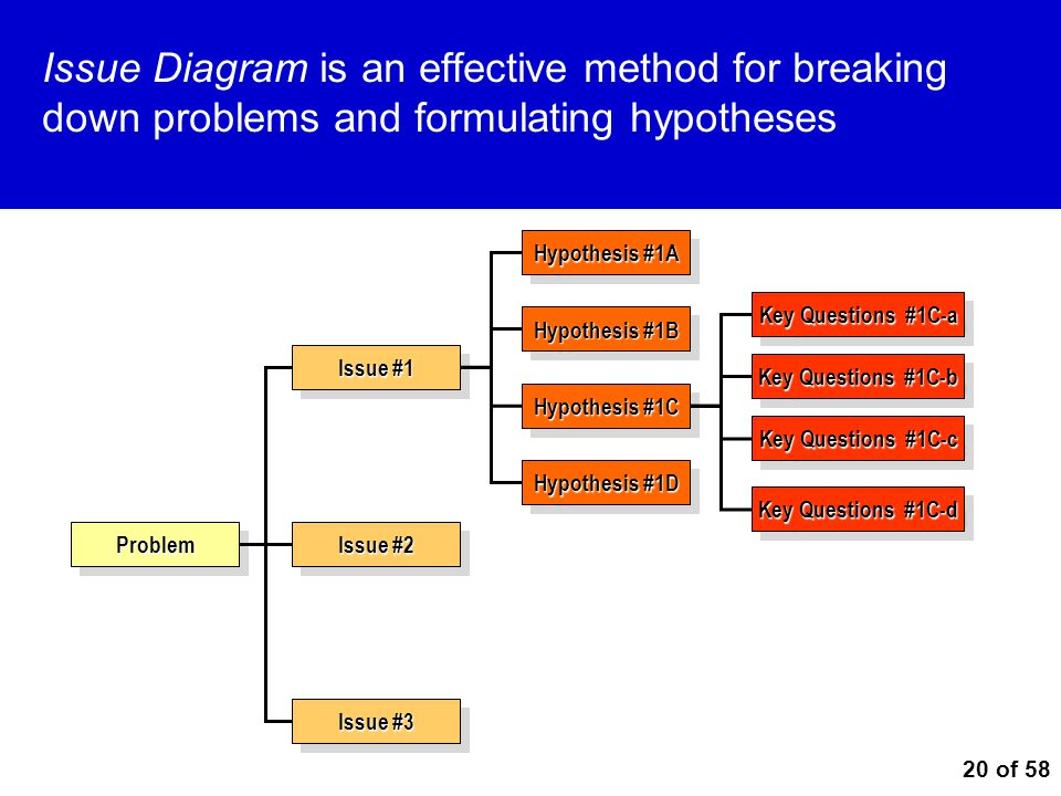 Issue Diagram is an effective method for breaking down problems and formulating hypotheses