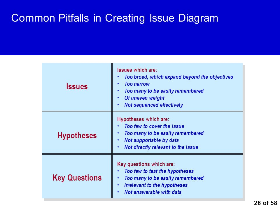 Common Pitfalls in Creating Issue Diagram