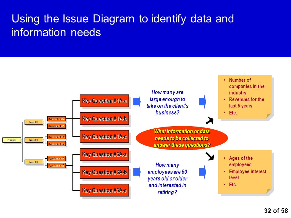 Using the Issue Diagram to identify data and information needs