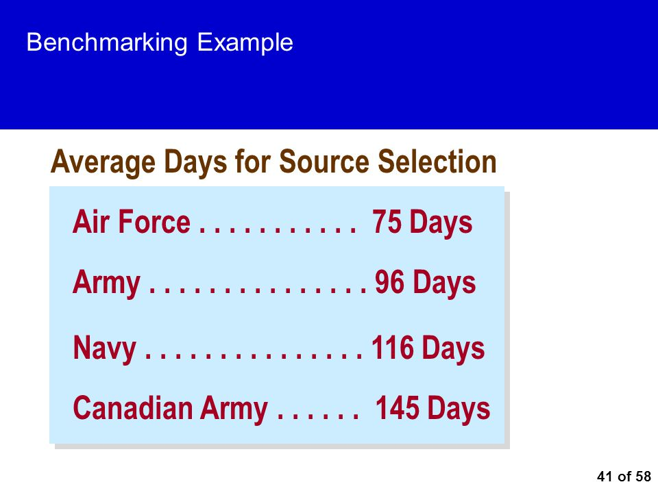 Average Days for Source Selection