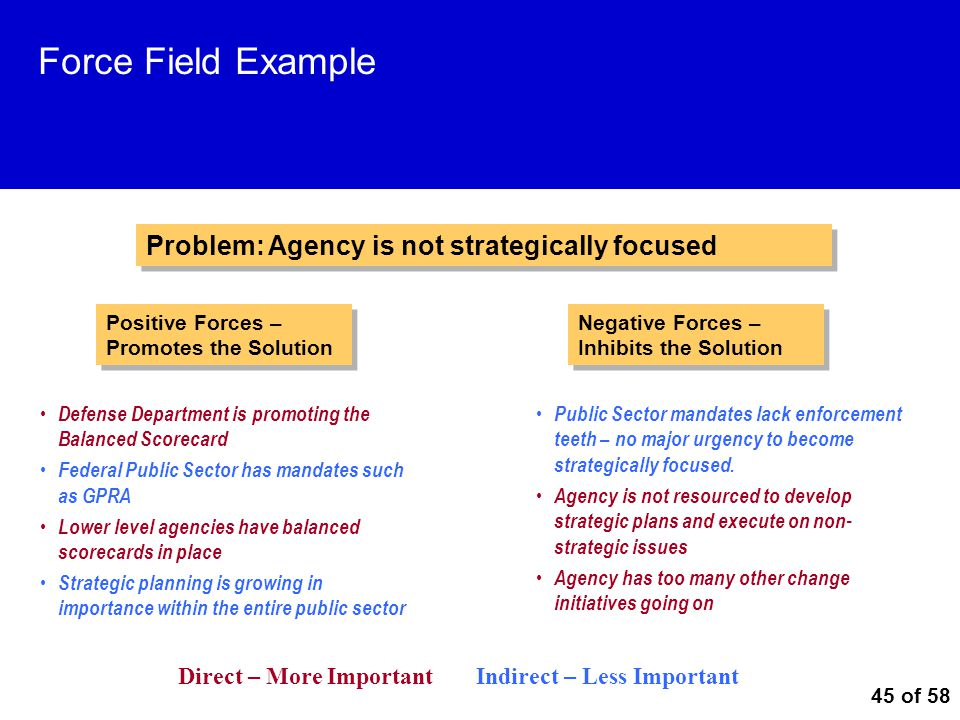 Force Field Example Problem: Agency is not strategically focused