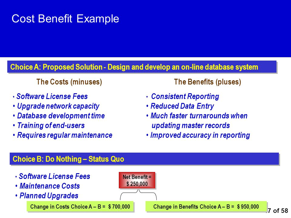 Cost Benefit Example Choice A: Proposed Solution - Design and develop an on-line database system. The Costs (minuses)
