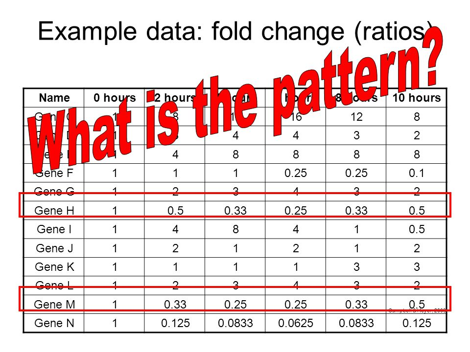 Example data: fold change (ratios)