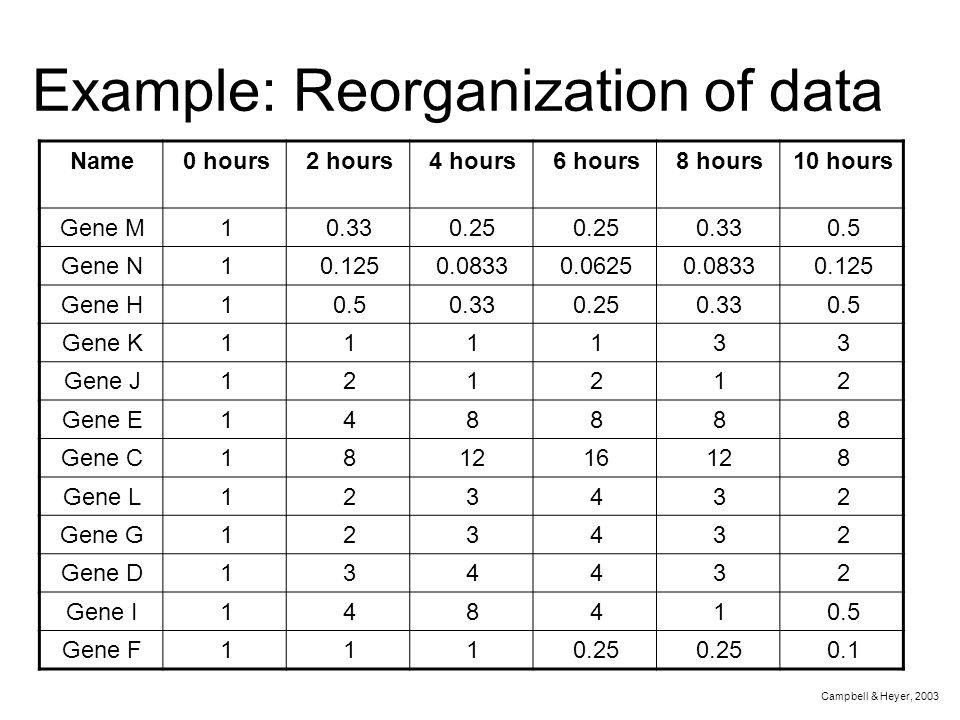 Example: Reorganization of data